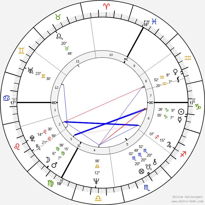 Burton Cummings - Birth horoscope chart