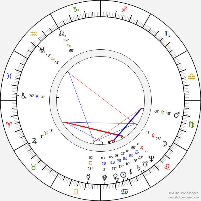 Burton Zucker - Birth horoscope chart