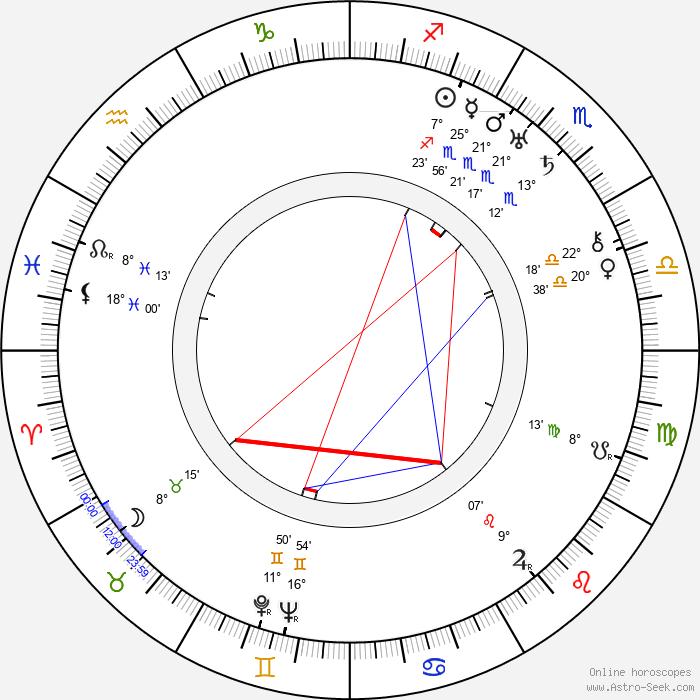 Busby Berkeley - Birth horoscope chart