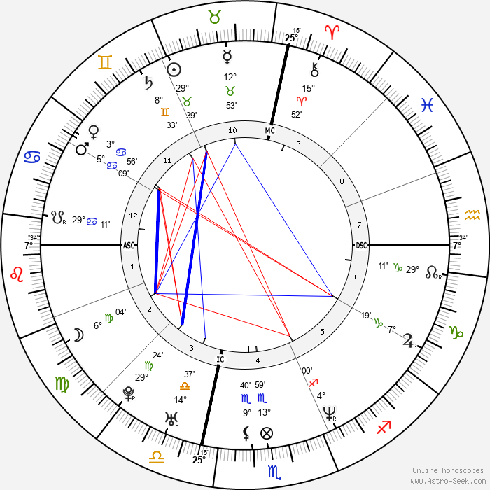 Busta Rhymes - Birth horoscope chart