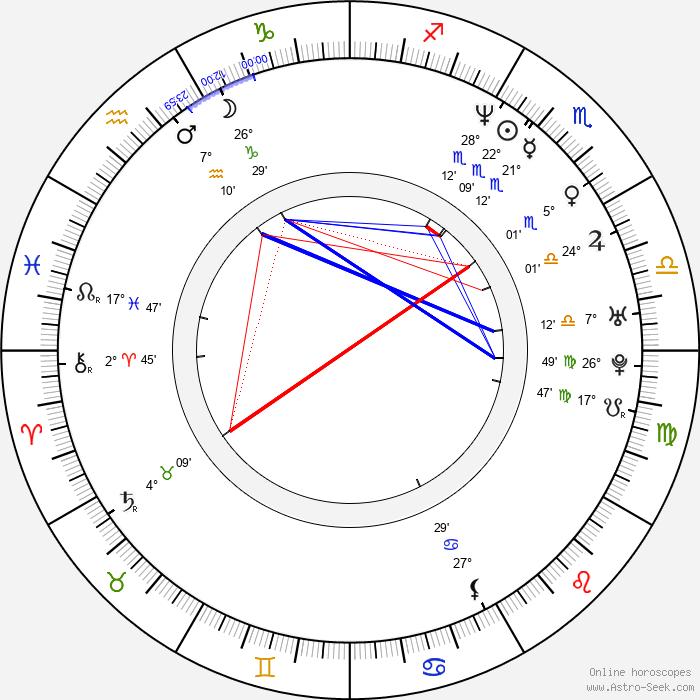Butch Walker - Birth horoscope chart