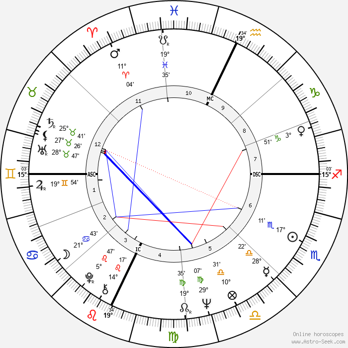Buz Myers - Birth horoscope chart