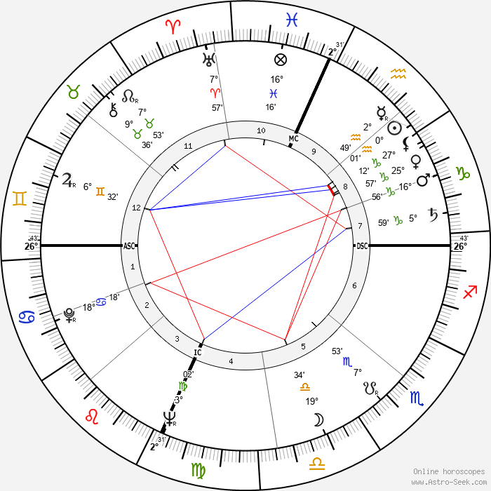 Buzz Aldrin - Birth horoscope chart