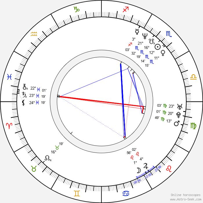 Byeong-ki Ahn - Birth horoscope chart