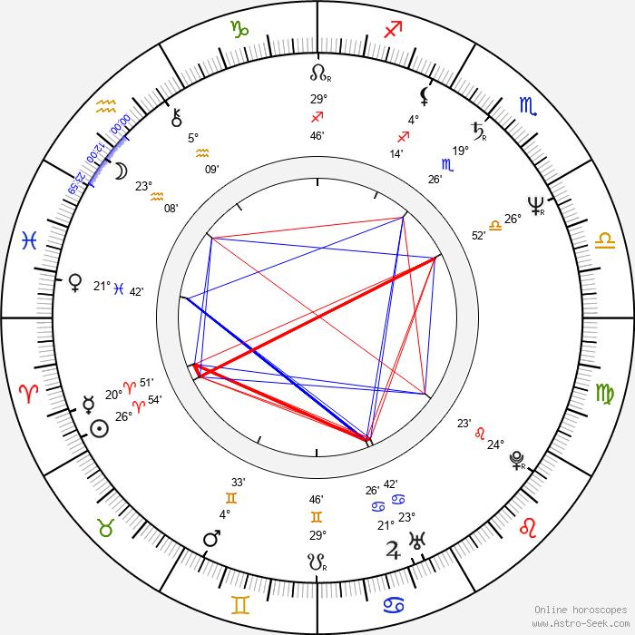 Byron Cherry - Birth horoscope chart