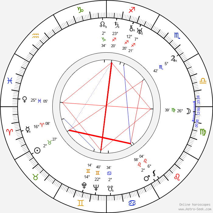 Byron Haskin - Birth horoscope chart