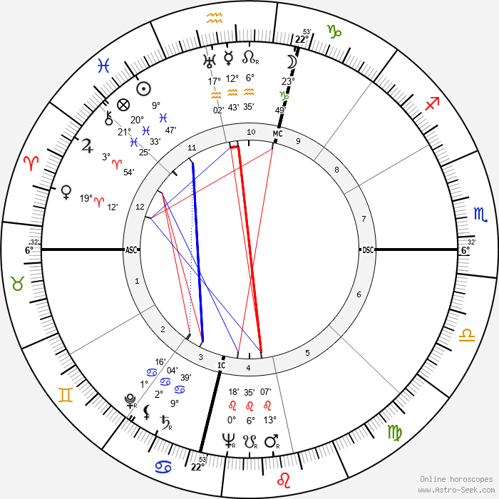 C. Margaret Latvala - Birth horoscope chart