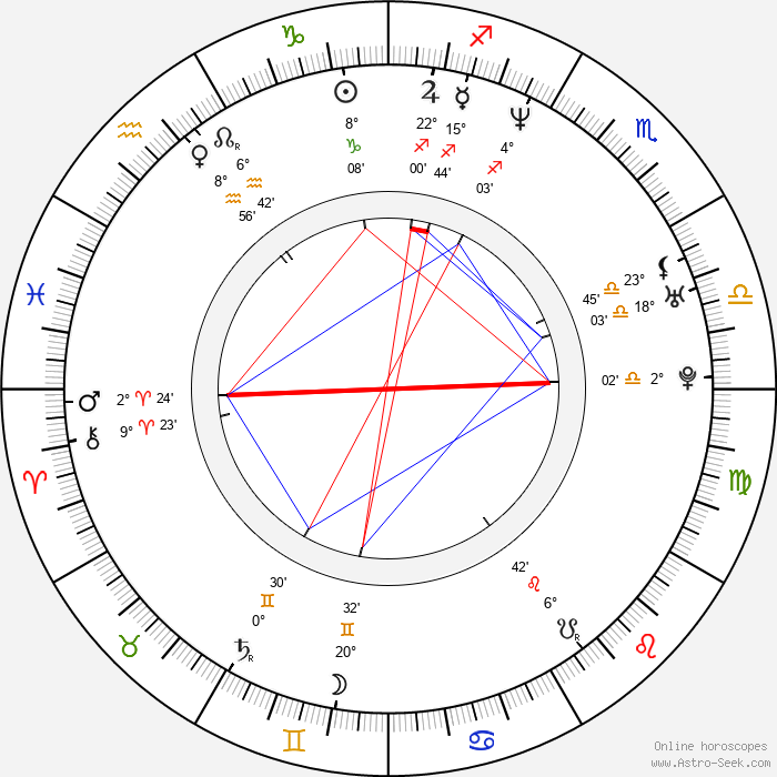 C. S. Lee - Birth horoscope chart