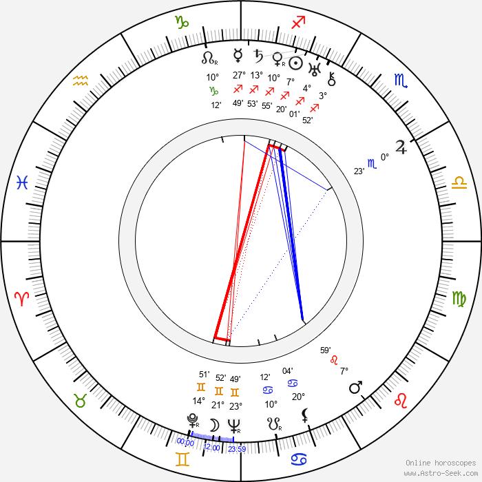 C. S. Lewis - Birth horoscope chart