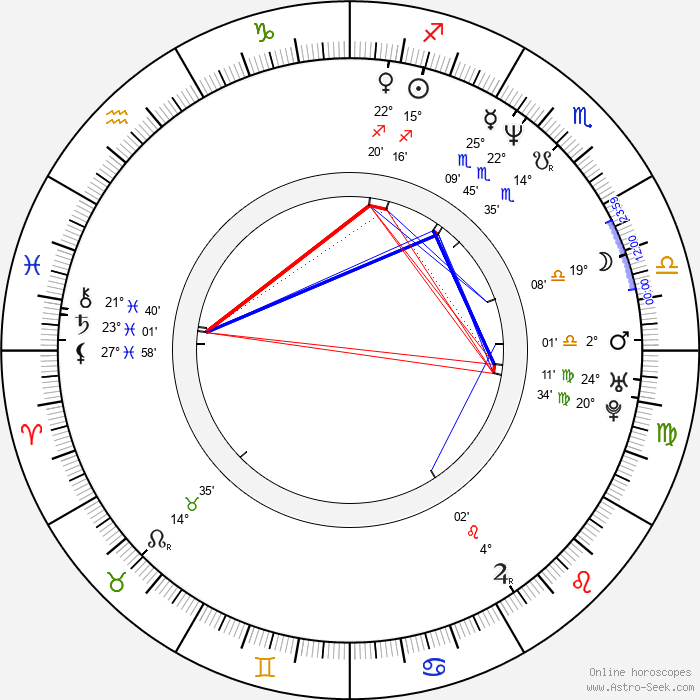 C. Thomas Howell - Birth horoscope chart