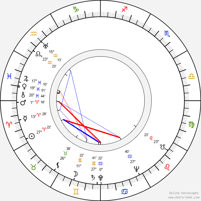 C. W. Fernbach - Birth horoscope chart