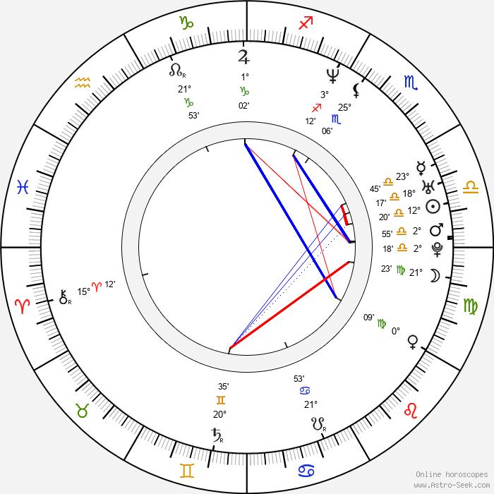 C. W. Horn - Birth horoscope chart
