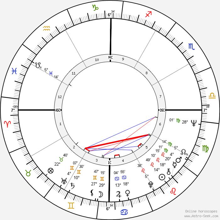 Caetano Veloso - Birth horoscope chart