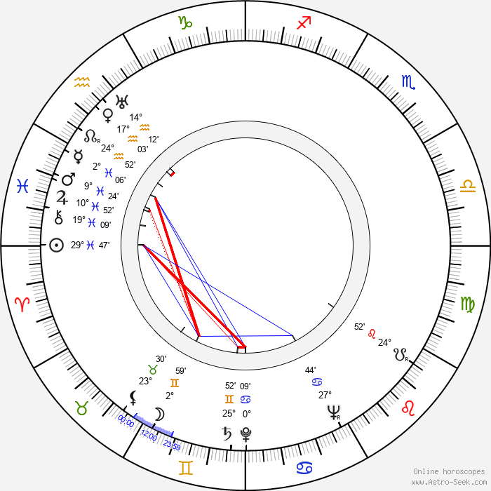 Cahit Irgat - Birth horoscope chart