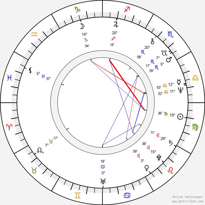 Caio Fernando Abreu - Birth horoscope chart