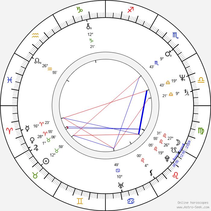 Caitlin Clarke - Birth horoscope chart