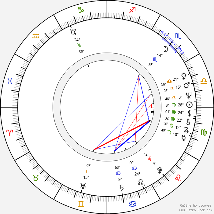 Caleb Deschanel - Birth horoscope chart