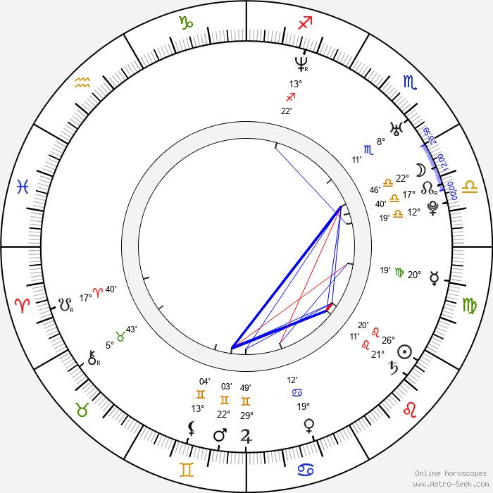 Callum Blue - Birth horoscope chart