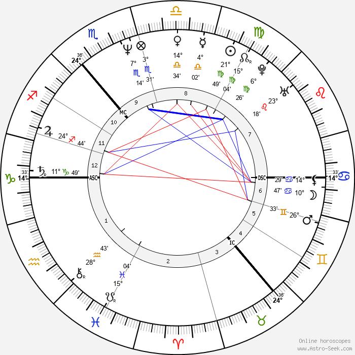 Callum Keith Rennie - Birth horoscope chart