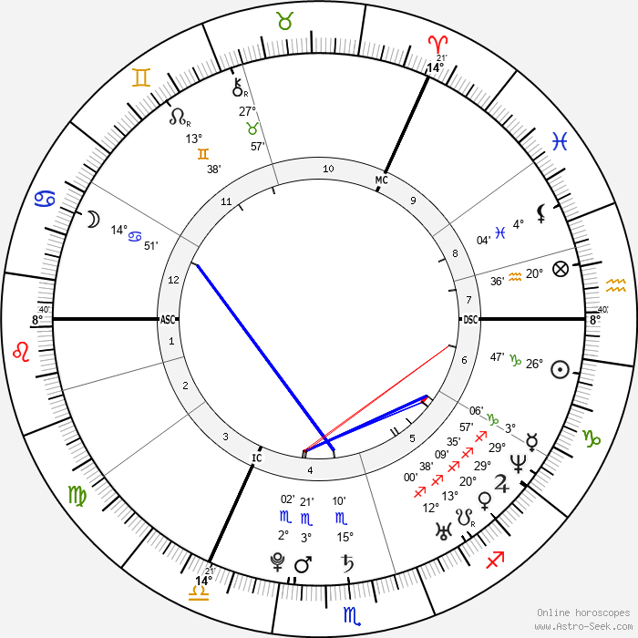 Calvin Harris - Birth horoscope chart