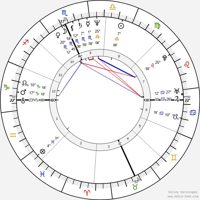 Calvin Levels - Birth horoscope chart