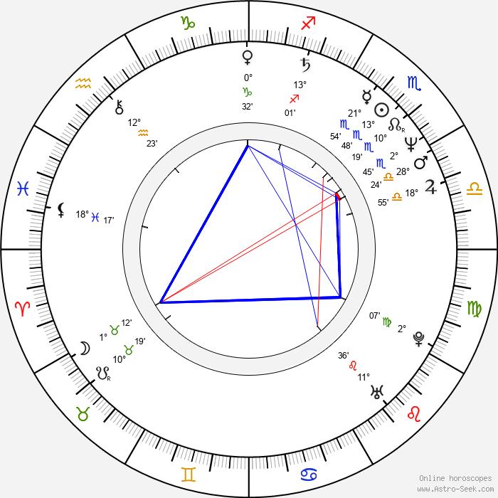 Cam Clarke - Birth horoscope chart