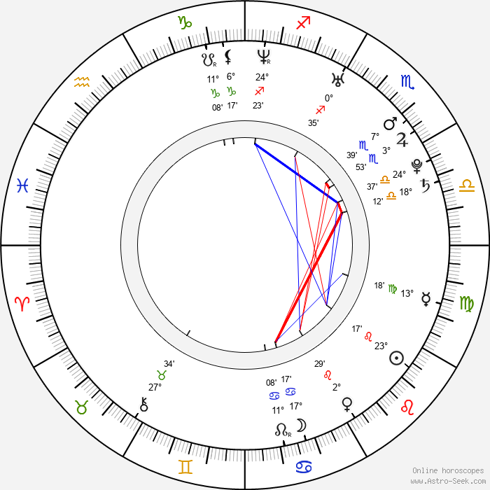 Cam Gigandet - Birth horoscope chart