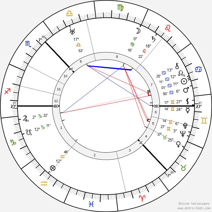 Cameron Badenoch - Birth horoscope chart