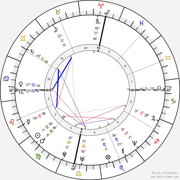Cameron Diaz - Birth horoscope chart