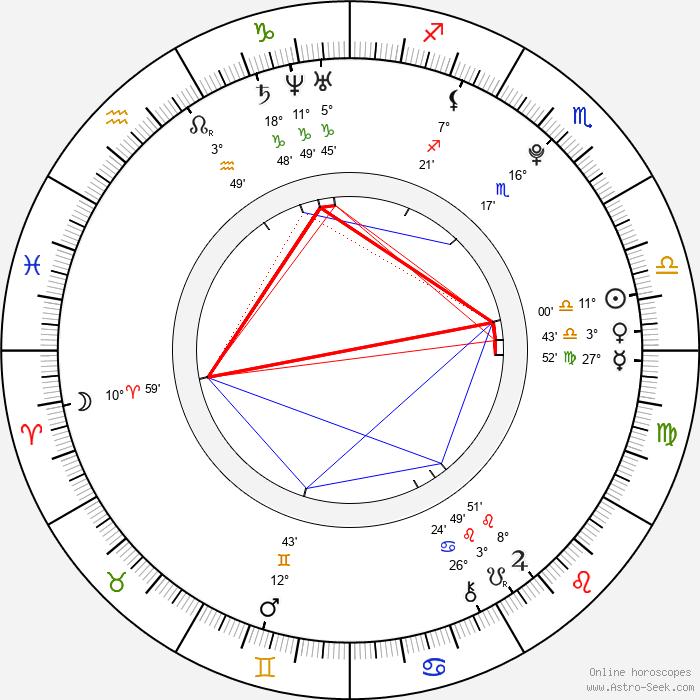 Cameron Hems - Birth horoscope chart