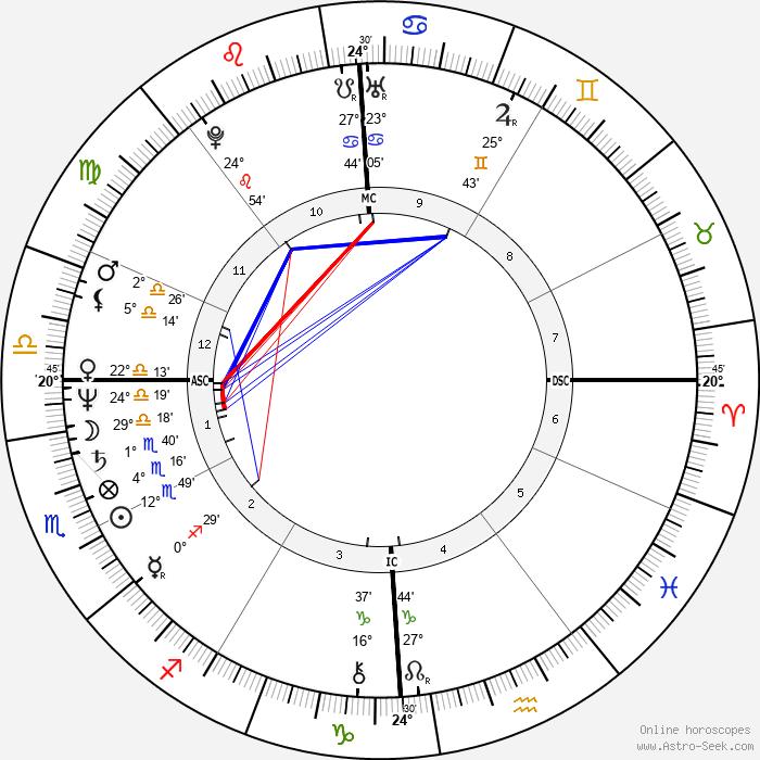Cameron Hooker - Birth horoscope chart