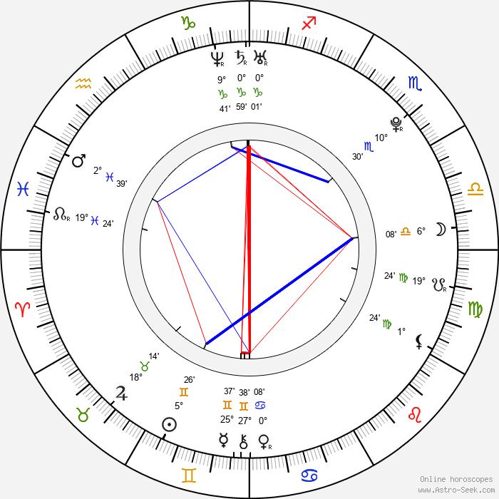 Camila Greenberg - Birth horoscope chart
