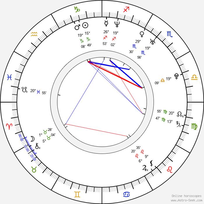 Camila Grey - Birth horoscope chart