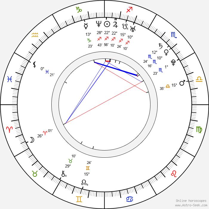 Camilla Luddington - Birth horoscope chart