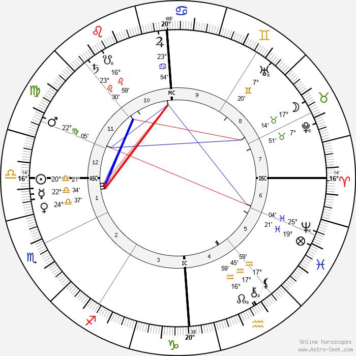 Camille Chevillard - Birth horoscope chart