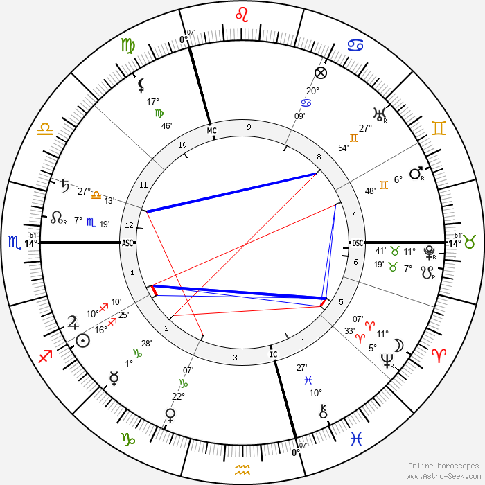 Camille Claudel - Birth horoscope chart