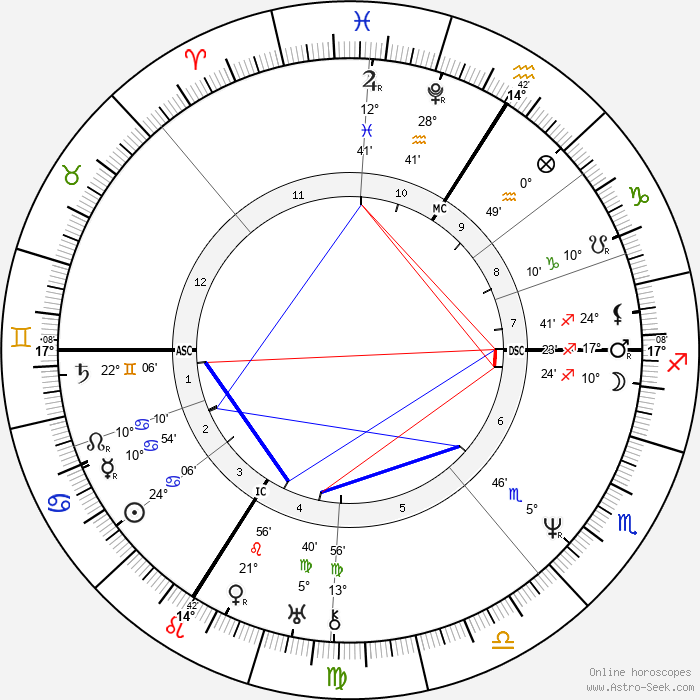 Camille Corot - Birth horoscope chart