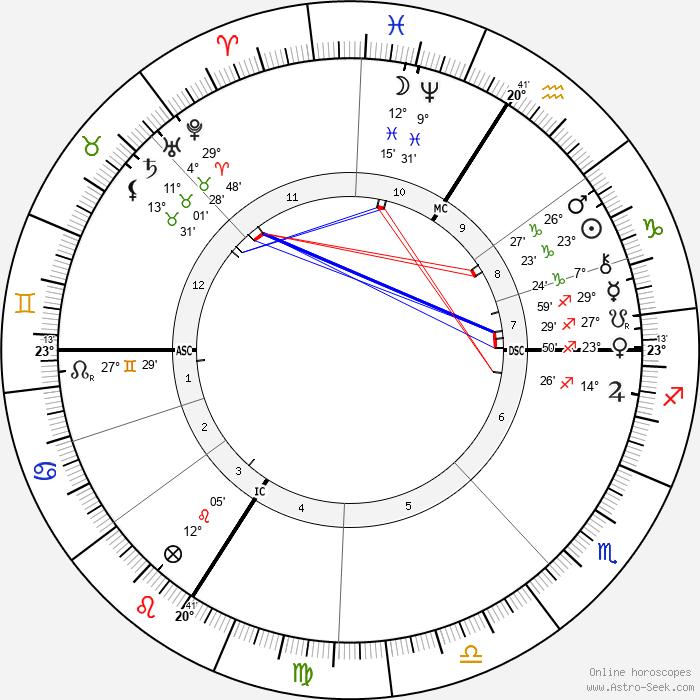 Camille-Félix Bellanger - Birth horoscope chart