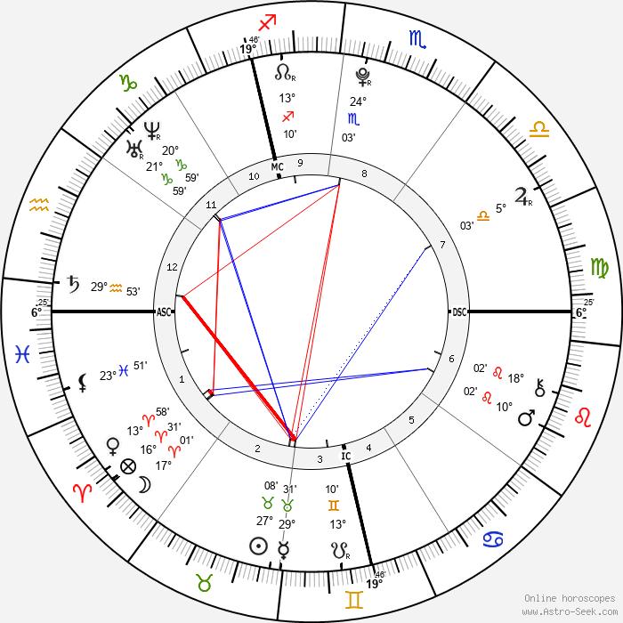 Camille Godard - Birth horoscope chart