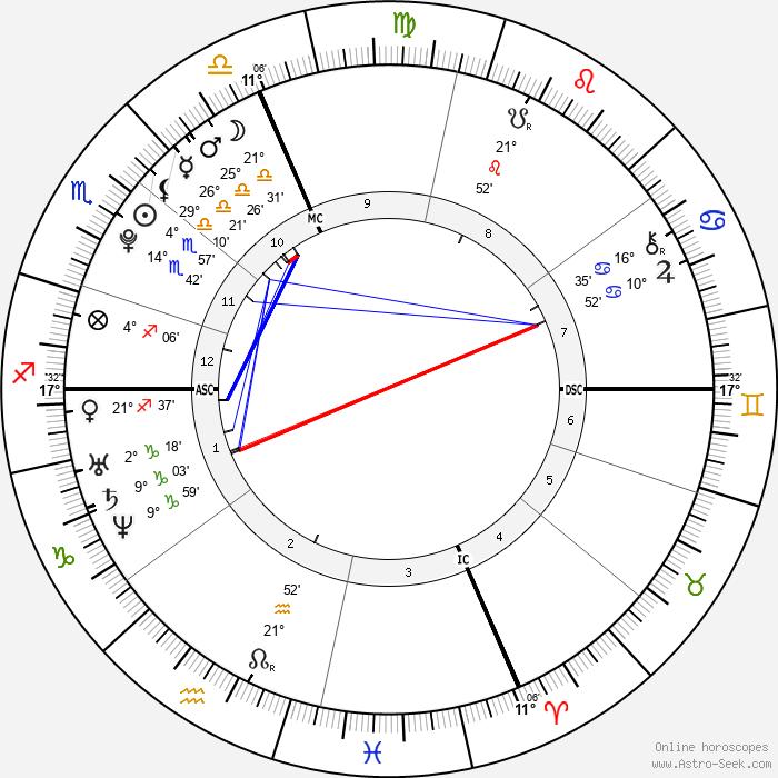 Camille Muffat - Birth horoscope chart