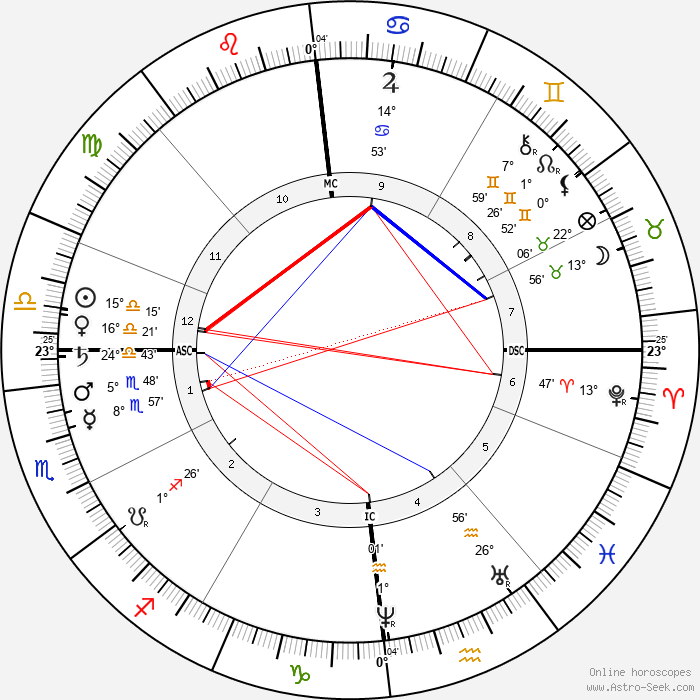 Camille Saint-Saëns - Birth horoscope chart
