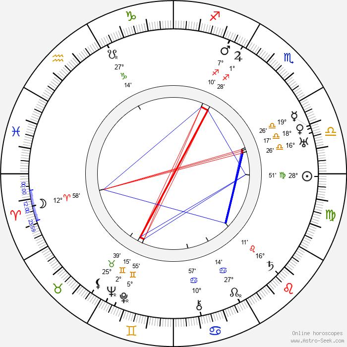 Camillo Kossuth - Birth horoscope chart