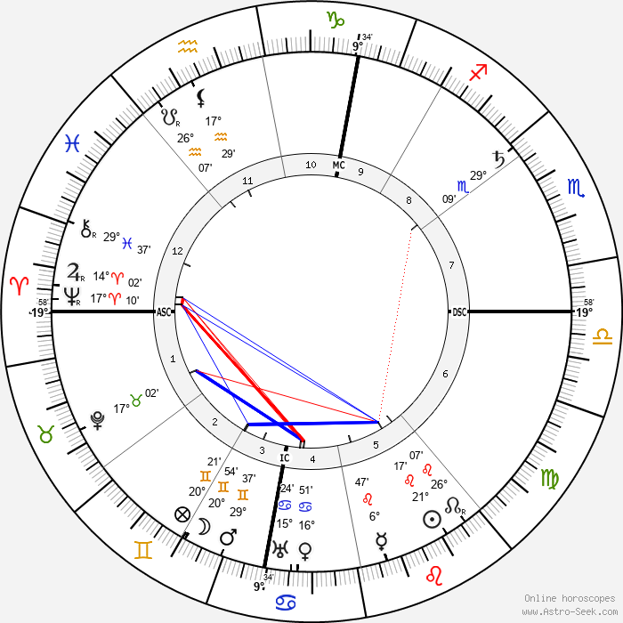 Camillo Olivetti - Birth horoscope chart