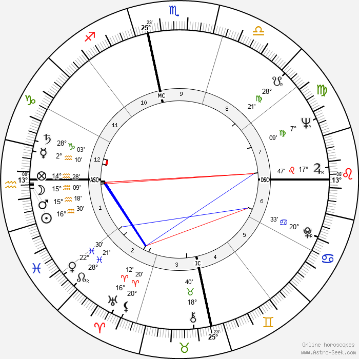 Camilo Cienfuegos - Birth horoscope chart