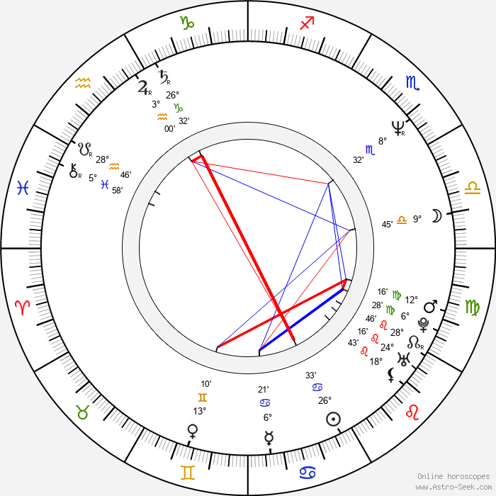 Campbell Scott - Birth horoscope chart