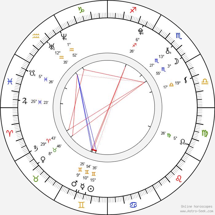 Camren Bicondova - Birth horoscope chart