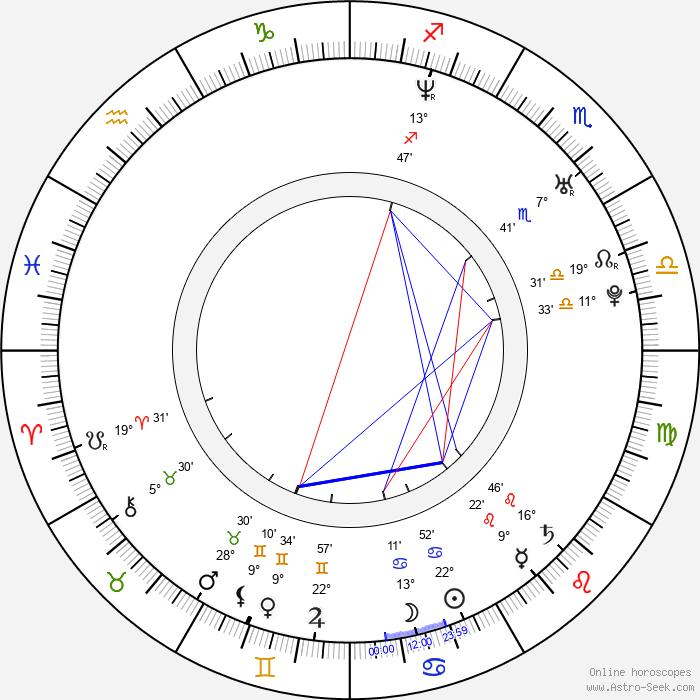 Canan Erguder - Birth horoscope chart