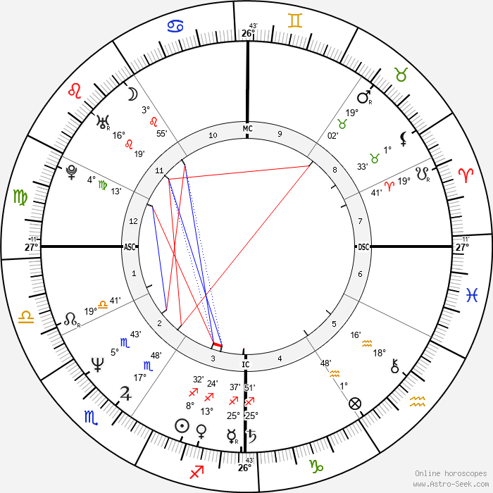 Candace Bushnell - Birth horoscope chart