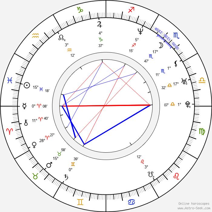 Candace Elaine - Birth horoscope chart