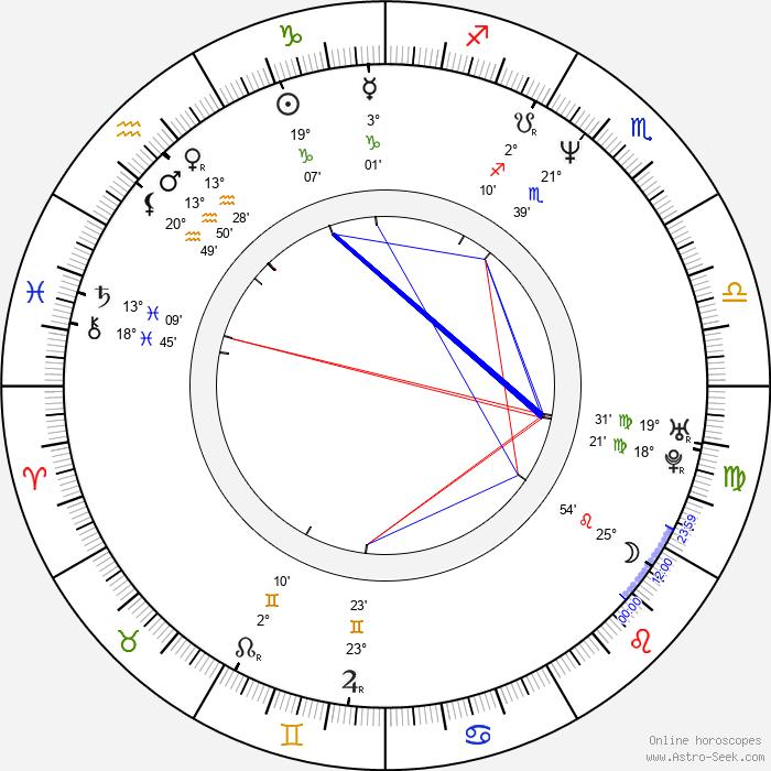 Candi Milo - Birth horoscope chart